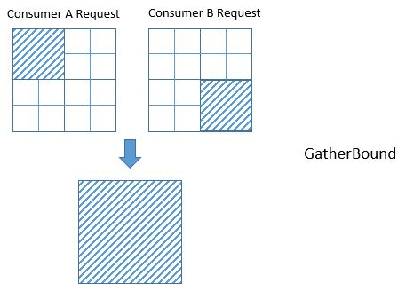 gatherbound_problem