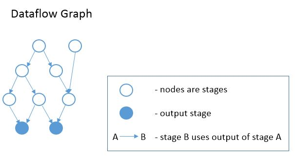 stage_graph