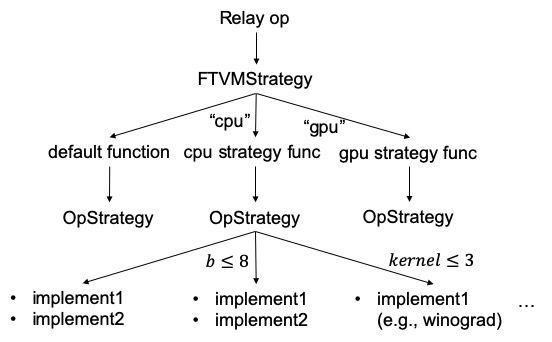 relay-strategy